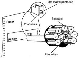 Principe de fonctionnement d'une tête d'impression pour imprimante matricielle