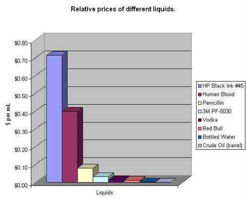 prix hp vs prix sang humain